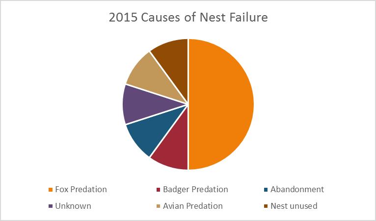 2015 nest failure chart