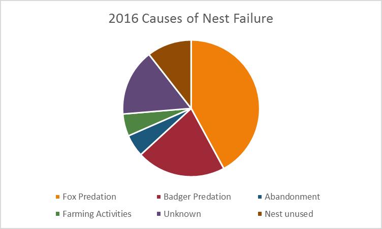 2016 nest failure chart